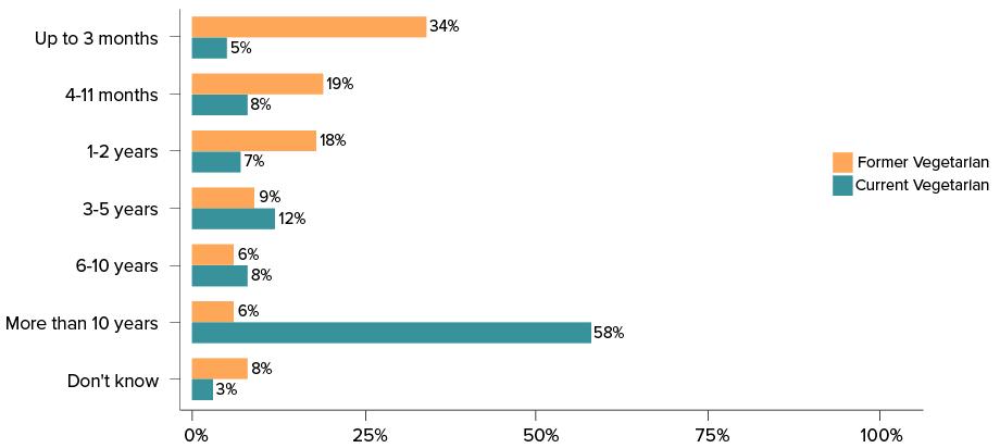 Faunalytics data chart
