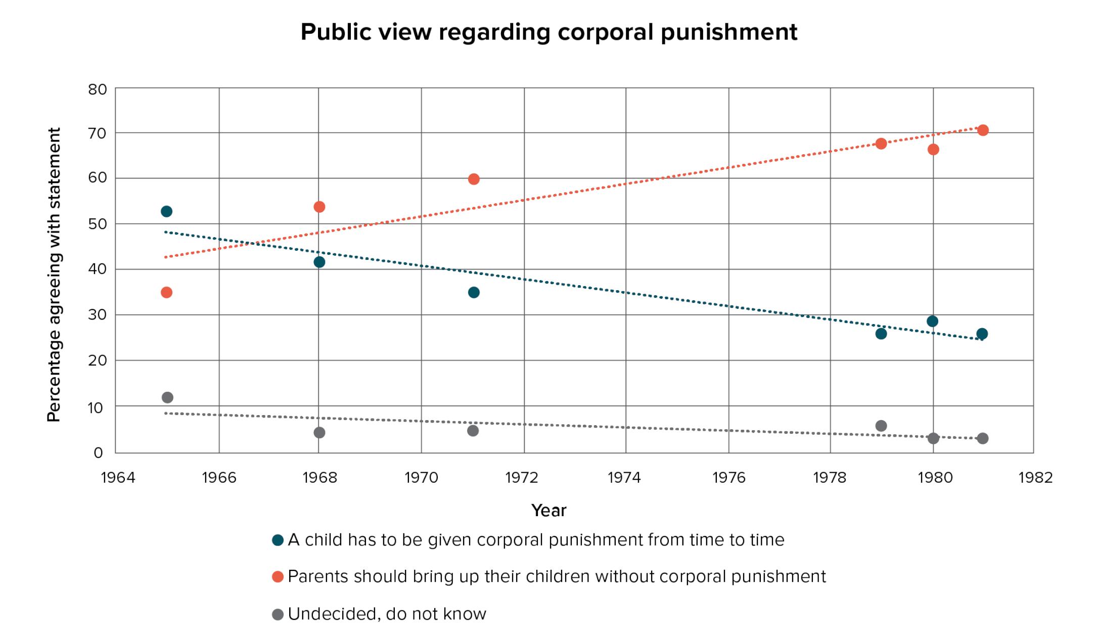 public view regarding corporal punishment