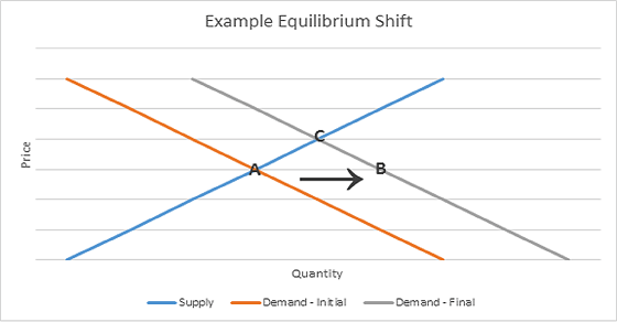 Example Equilibrium Shift