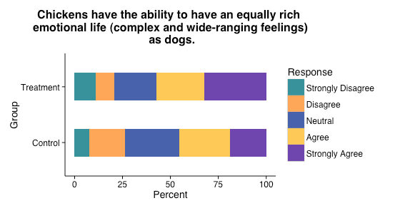 Chickens have the ability to have an equally rich emotional life (complex and wide-ranging feelings) as dogs.