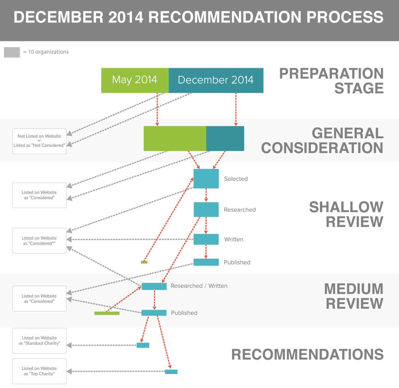 December 2014 Recommendation Process