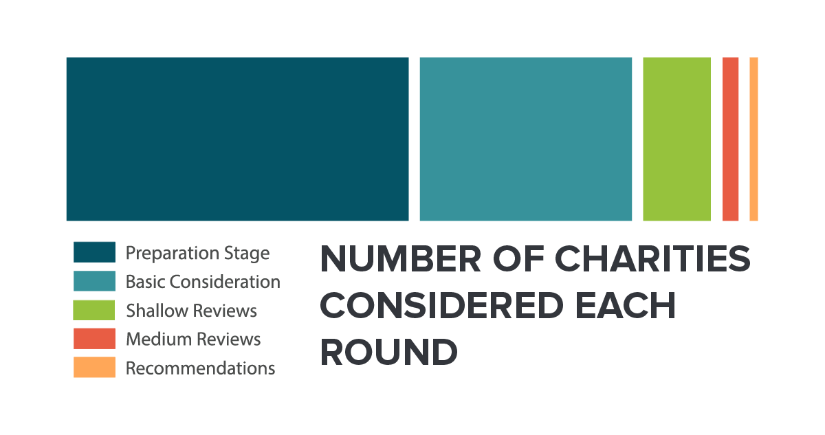 Number of Charities Considered