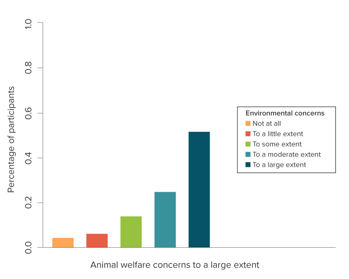 Environmental Concerns Chart