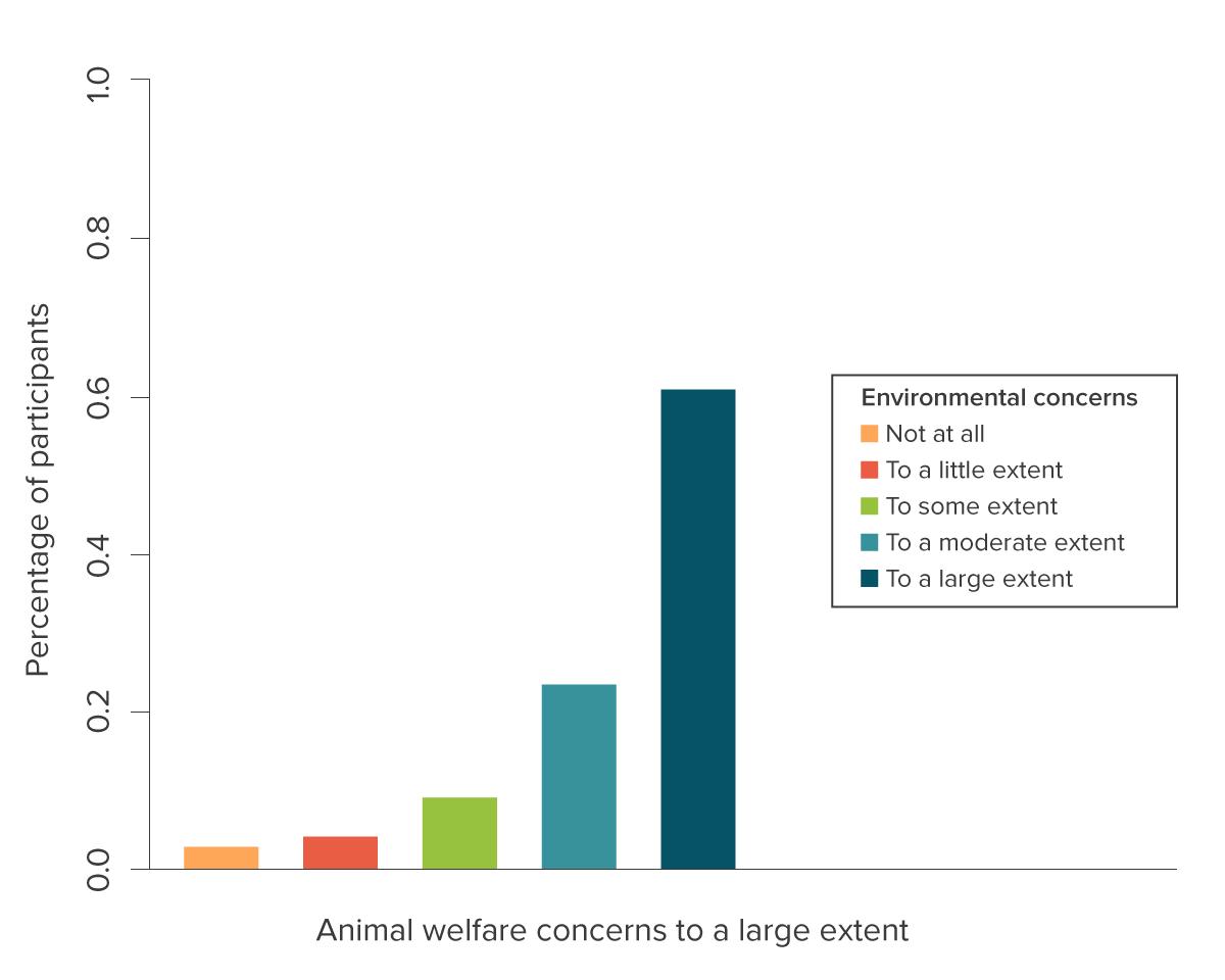 Environmental Concerns Chart 2