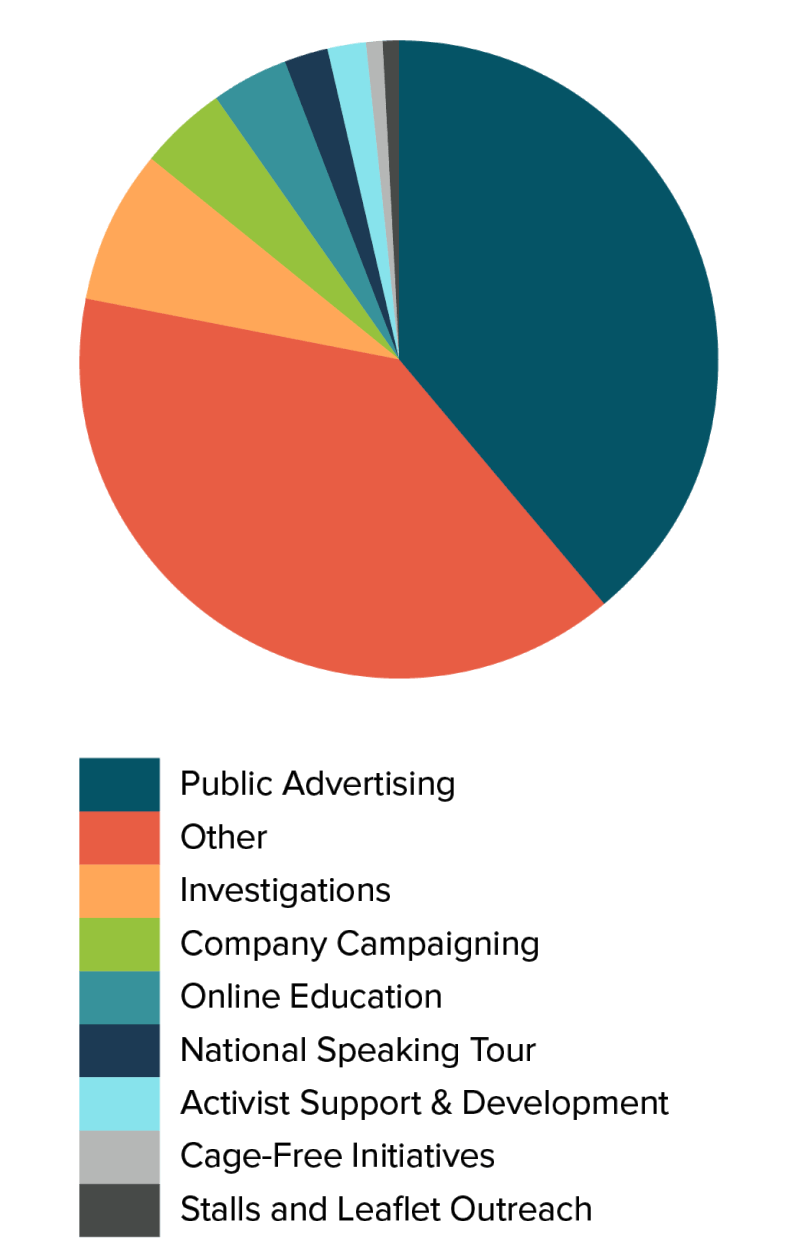 Animals Australia Pie Chart