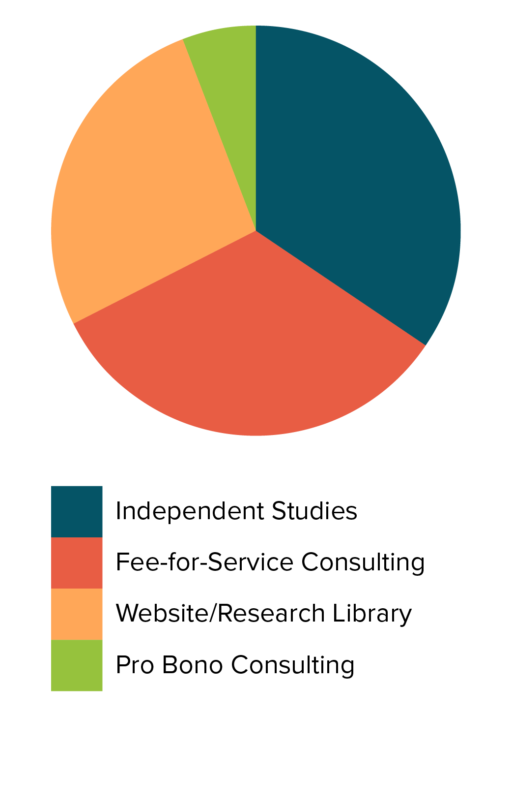 Faunalytics Pie Chart