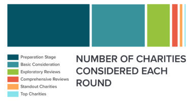 Bar chart showing number of charities considered in each round