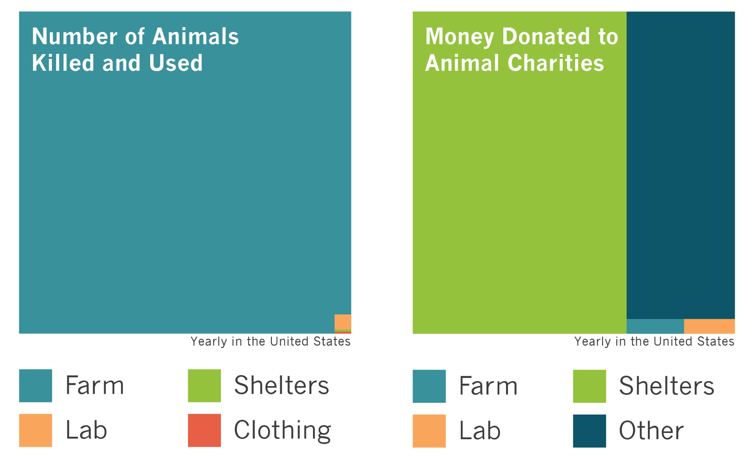 why farmed animals animal charity evaluators currently farmed animal advocacy is not in danger of receiving too much support