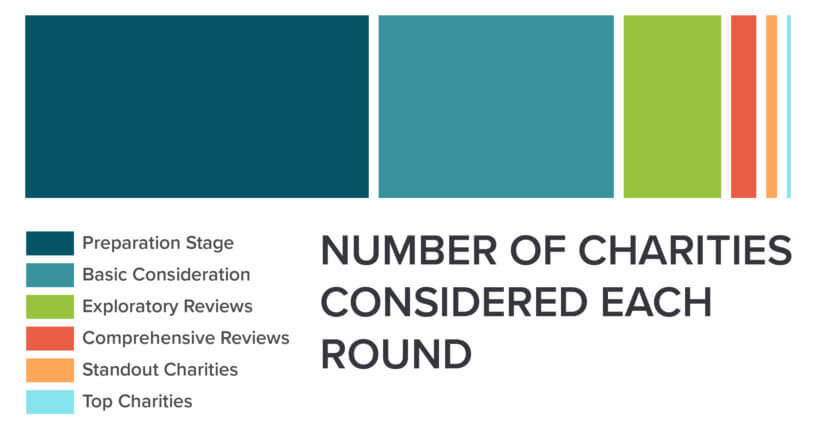 Bar Chart Showing Number Of Charities Considered At Each Stage Of The  Recommendation Process.