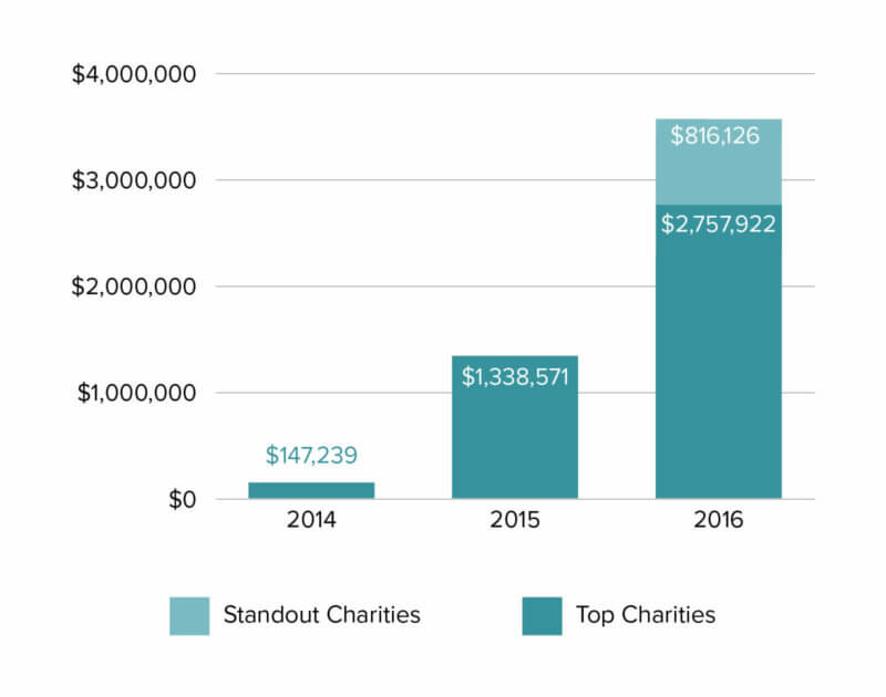 Money Moved to Recommended Charities By Year