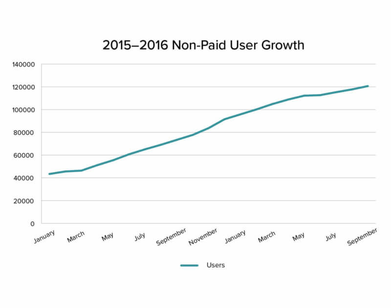 Web Traffic growth