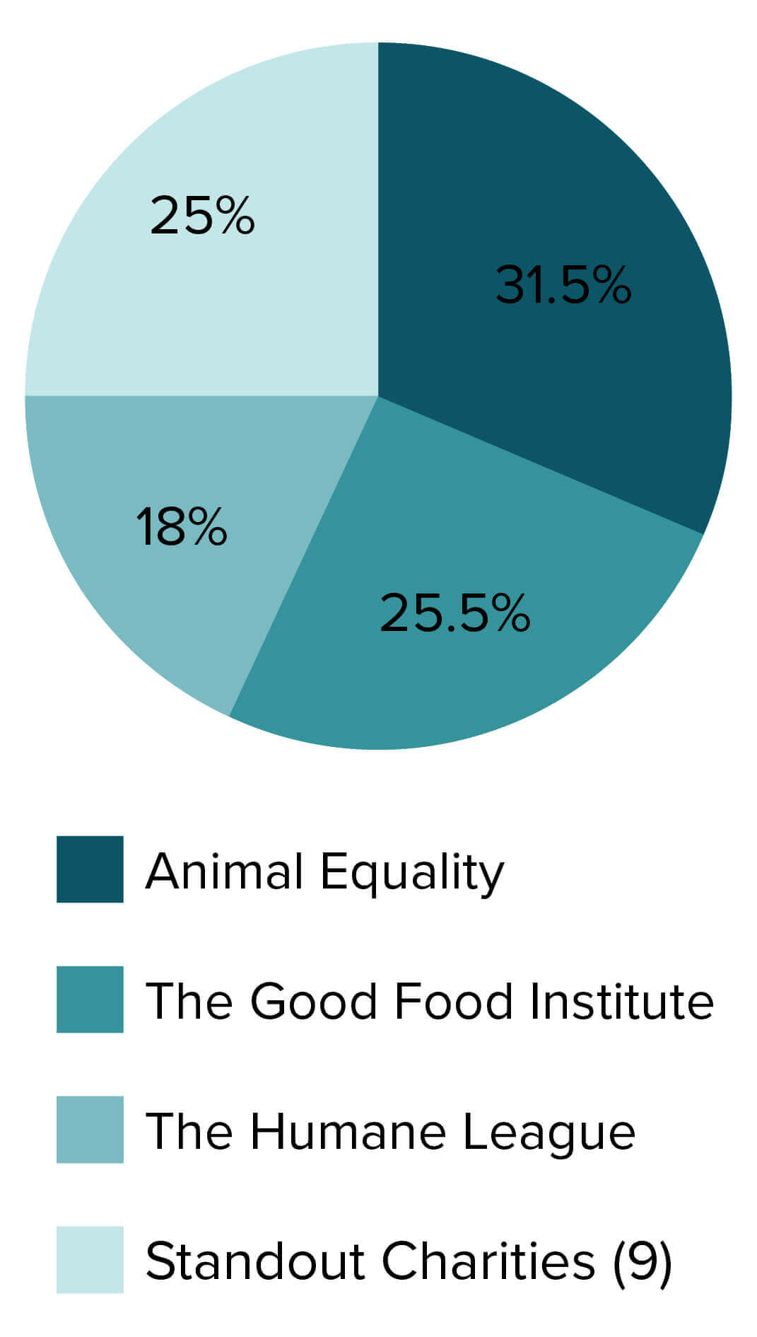 Pie chart with four slices representing the charity fund allocation breakdown. Animal Equality: 31.5%; The Good Food Institute: 25.5%; The Humane League: 18%; Standout Charities (combined): 25%.