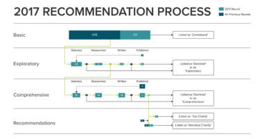 The Process Leading to Our 2017 Recommendations