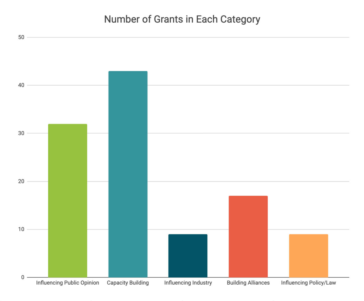 https://animalcharityevaluators.org/wp-content/uploads/2019/04/eaaf-grants-early-2019-category-chart-760x630@2x.png