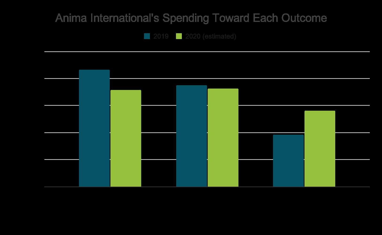 2020 Anima Spending Toward Each Outcome