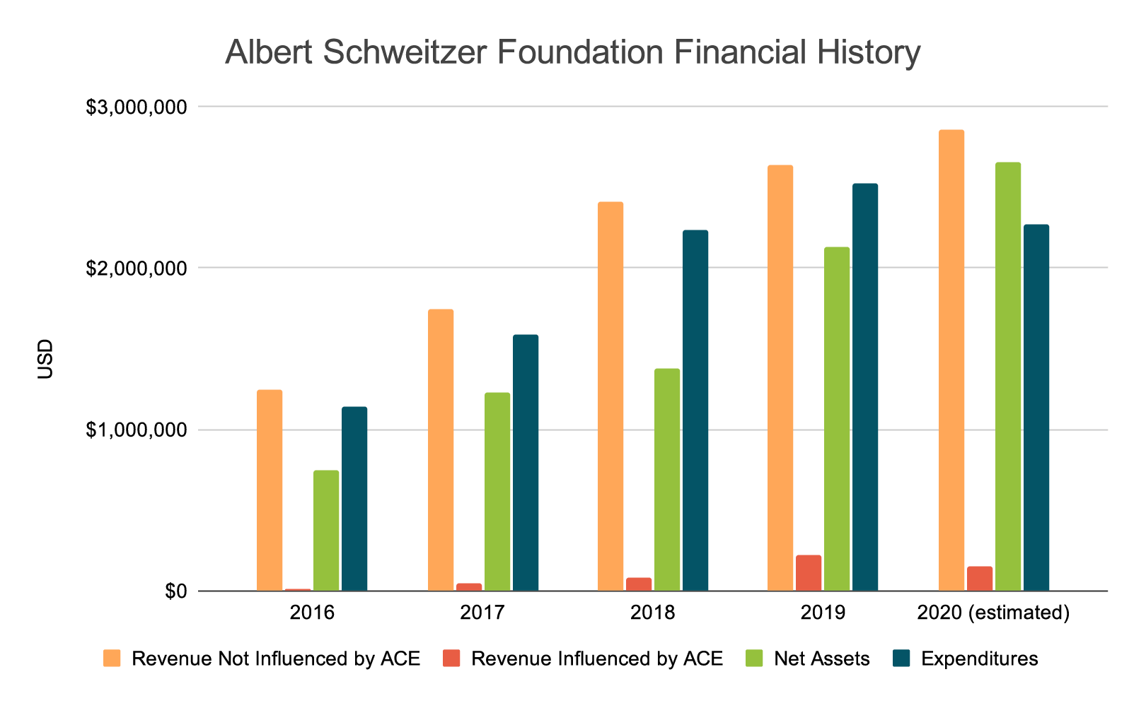 Albert Schweitzer Foundation Financial History