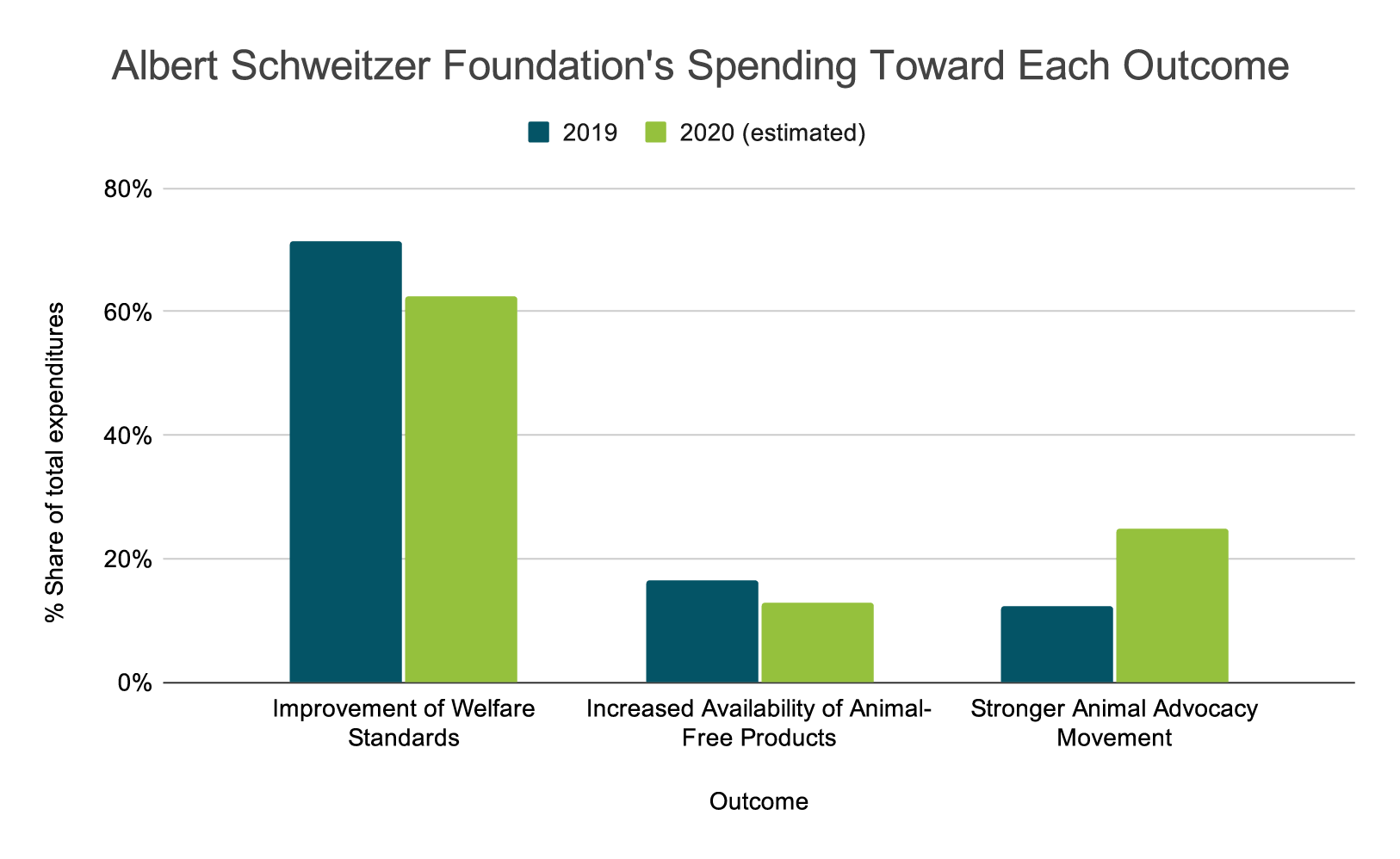 Albert Schweitzer Foundation Spending Toward Each Outcome