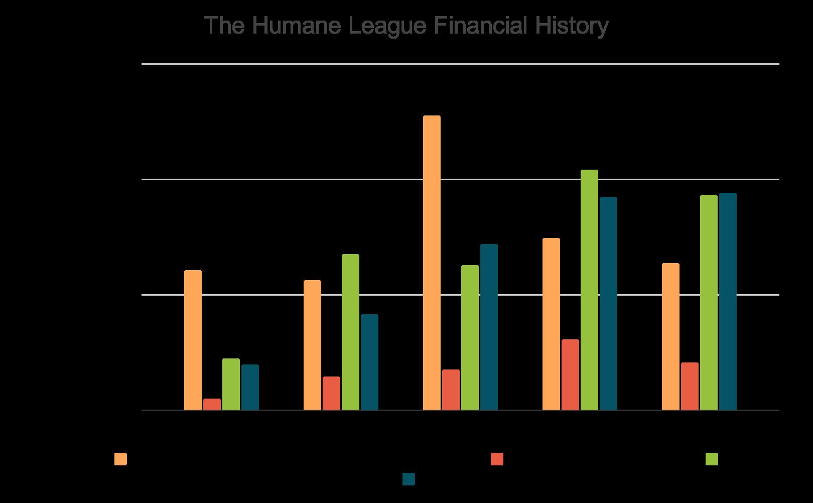 2020 THL Financial History