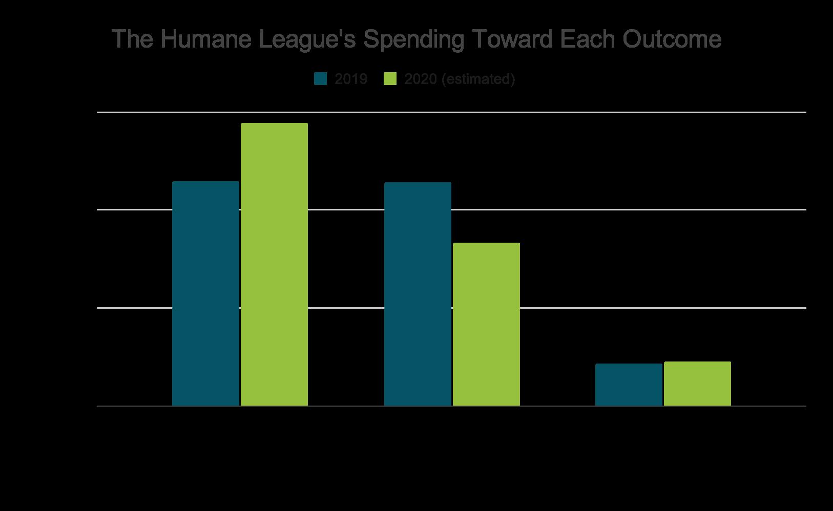 2020 THL Spending Toward Each Outcome